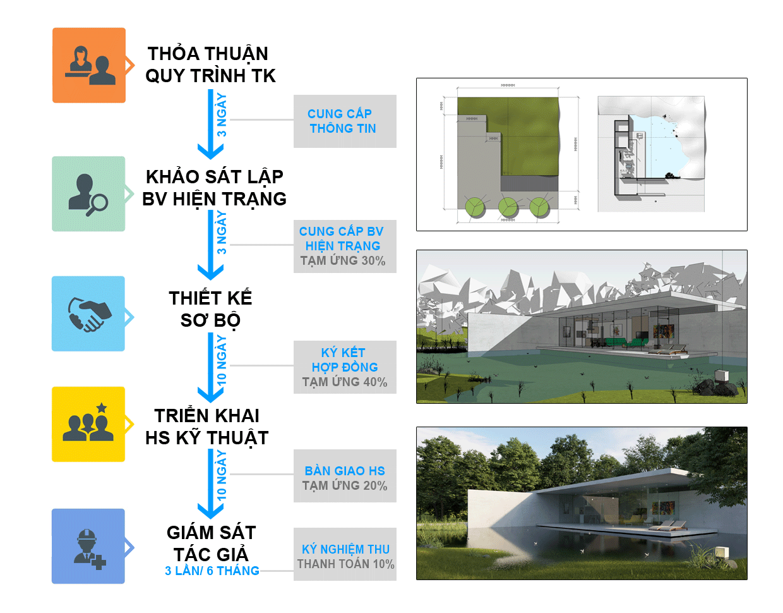 Quy trình thiết kế thi công nhà tại Đà Nẵng của MM2
